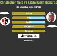 Christopher Trejo vs Kazim Kazim-Richards h2h player stats