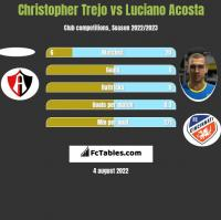 Christopher Trejo vs Luciano Acosta h2h player stats