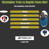 Christopher Trejo vs Rogelio Funes Mori h2h player stats