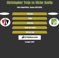 Christopher Trejo vs Victor Davila h2h player stats