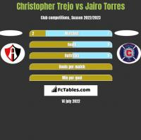 Christopher Trejo vs Jairo Torres h2h player stats