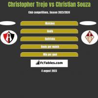 Christopher Trejo vs Christian Souza h2h player stats