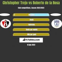 Christopher Trejo vs Roberto de la Rosa h2h player stats