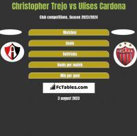 Christopher Trejo vs Ulises Cardona h2h player stats