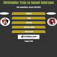 Christopher Trejo vs Ismael Solorzano h2h player stats