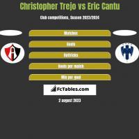 Christopher Trejo vs Eric Cantu h2h player stats