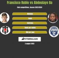 Francisco Rubio vs Abdoulaye Ba h2h player stats