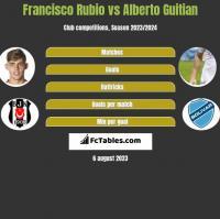 Francisco Rubio vs Alberto Guitian h2h player stats