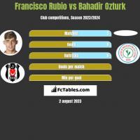 Francisco Rubio vs Bahadir Ozturk h2h player stats