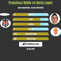 Francisco Rubio vs Borja Lopez h2h player stats