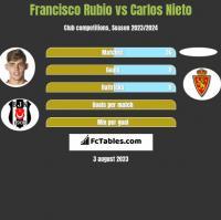 Francisco Rubio vs Carlos Nieto h2h player stats