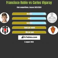 Francisco Rubio vs Carlos Vigaray h2h player stats