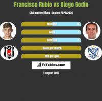 Francisco Rubio vs Diego Godin h2h player stats