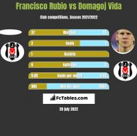 Francisco Rubio vs Domagoj Vida h2h player stats