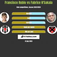 Francisco Rubio vs Fabrice N'Sakala h2h player stats