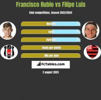 Francisco Rubio vs Filipe Luis h2h player stats