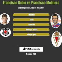 Francisco Rubio vs Francisco Molinero h2h player stats