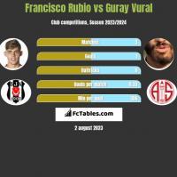 Francisco Rubio vs Guray Vural h2h player stats
