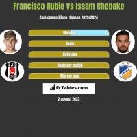 Francisco Rubio vs Issam Chebake h2h player stats