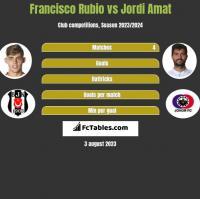 Francisco Rubio vs Jordi Amat h2h player stats