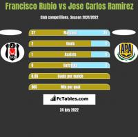 Francisco Rubio vs Jose Carlos Ramirez h2h player stats