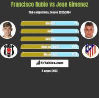 Francisco Rubio vs Jose Gimenez h2h player stats