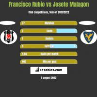 Francisco Rubio vs Josete Malagon h2h player stats