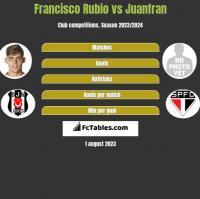 Francisco Rubio vs Juanfran h2h player stats