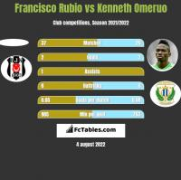 Francisco Rubio vs Kenneth Omeruo h2h player stats