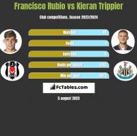 Francisco Rubio vs Kieran Trippier h2h player stats