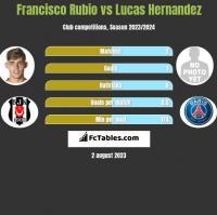 Francisco Rubio vs Lucas Hernandez h2h player stats