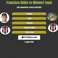 Francisco Rubio vs Mehmet Topal h2h player stats
