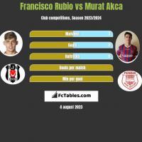 Francisco Rubio vs Murat Akca h2h player stats