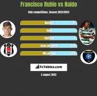 Francisco Rubio vs Naldo h2h player stats