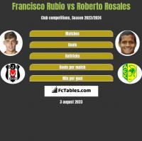 Francisco Rubio vs Roberto Rosales h2h player stats