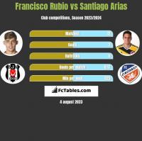Francisco Rubio vs Santiago Arias h2h player stats
