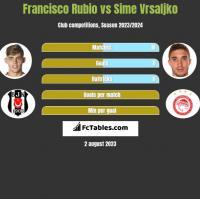 Francisco Rubio vs Sime Vrsaljko h2h player stats