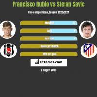 Francisco Rubio vs Stefan Savic h2h player stats