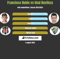 Francisco Rubio vs Unai Bustinza h2h player stats