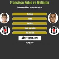 Francisco Rubio vs Welinton h2h player stats