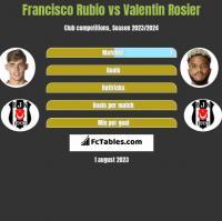Francisco Rubio vs Valentin Rosier h2h player stats