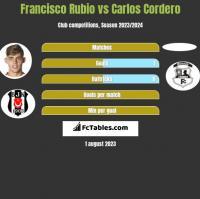 Francisco Rubio vs Carlos Cordero h2h player stats