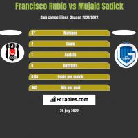 Francisco Rubio vs Mujaid Sadick h2h player stats