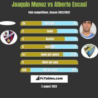 Joaquin Munoz vs Alberto Escasi h2h player stats