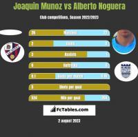 Joaquin Munoz vs Alberto Noguera h2h player stats