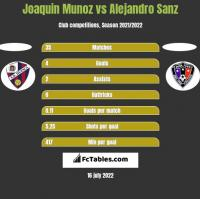 Joaquin Munoz vs Alejandro Sanz h2h player stats