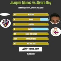Joaquin Munoz vs Alvaro Rey h2h player stats