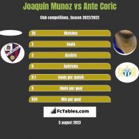 Joaquin Munoz vs Ante Corić h2h player stats
