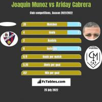 Joaquin Munoz vs Ariday Cabrera h2h player stats