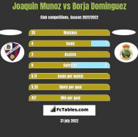 Joaquin Munoz vs Borja Dominguez h2h player stats